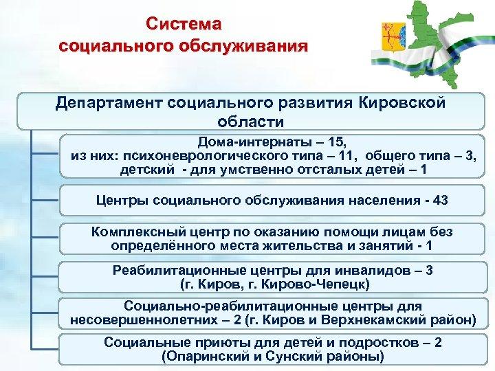 Система социального обслуживания Департамент социального развития Кировской области Дома-интернаты – 15, из них: психоневрологического