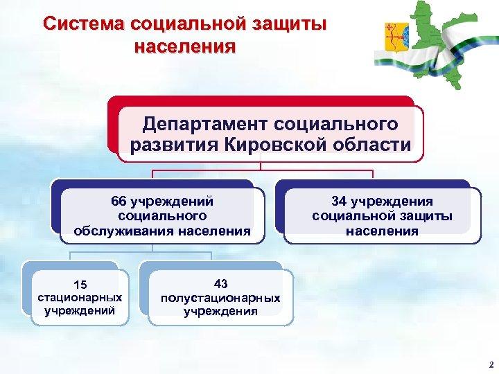 Система социальной защиты населения Департамент социального развития Кировской области 66 учреждений социального обслуживания населения