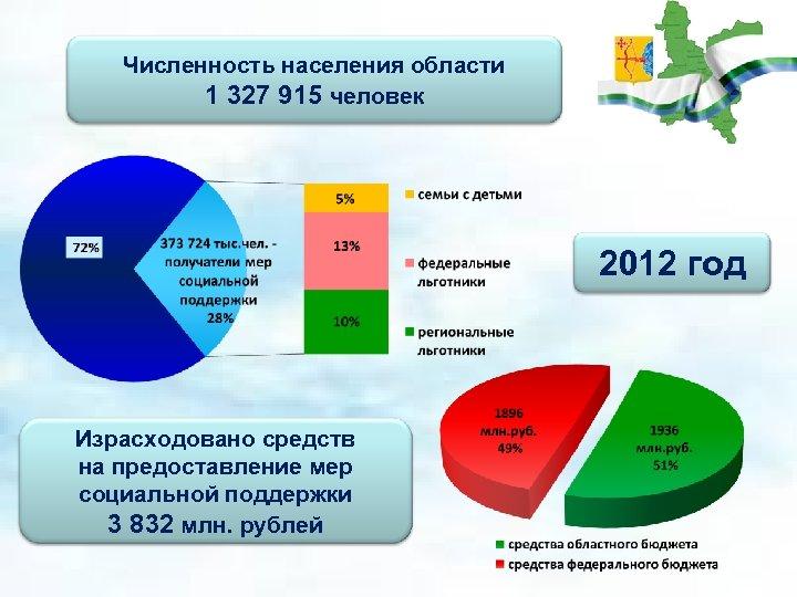 Численность населения области 1 327 915 человек 2012 год Израсходовано средств на предоставление мер