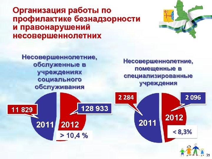 Организация работы по профилактике безнадзорности и правонарушений несовершеннолетних 11 829 2011 2012 > 10,