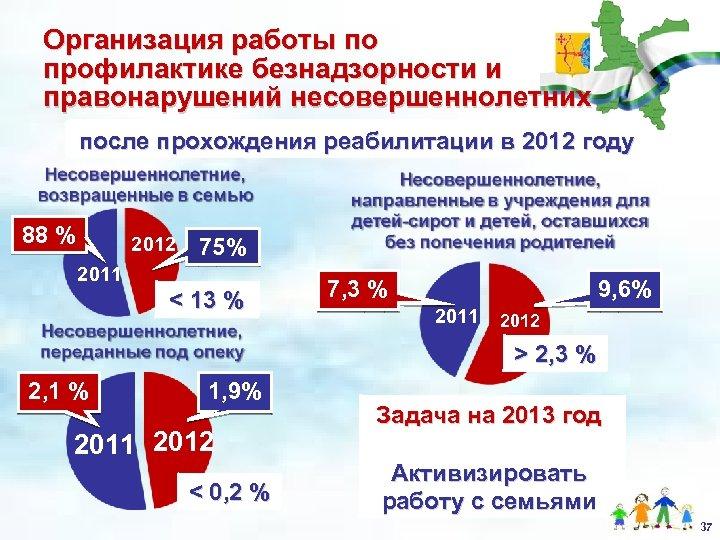 Организация работы по профилактике безнадзорности и правонарушений несовершеннолетних после прохождения реабилитации в 2012 году