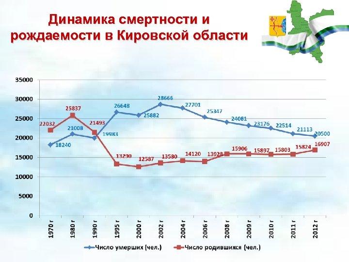Динамика смертности и рождаемости в Кировской области