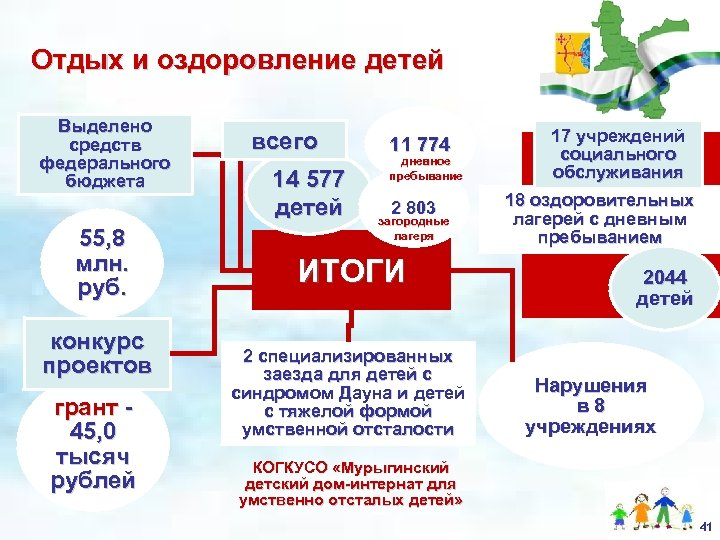 Отдых и оздоровление детей Выделено средств федерального бюджета 55, 8 млн. руб. конкурс проектов