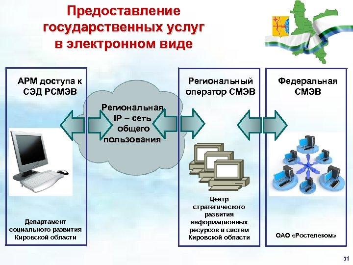 Предоставление государственных услуг в электронном виде АРМ доступа к СЭД РСМЭВ Региональный оператор СМЭВ