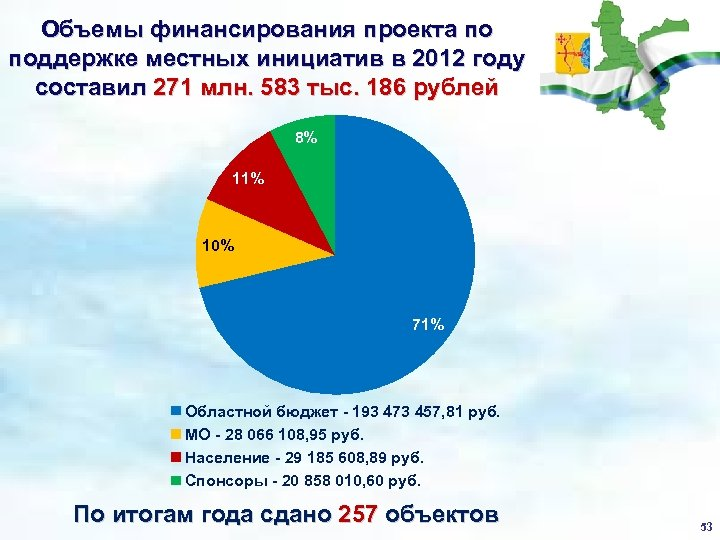 Объемы финансирования проекта по поддержке местных инициатив в 2012 году составил 271 млн. 583