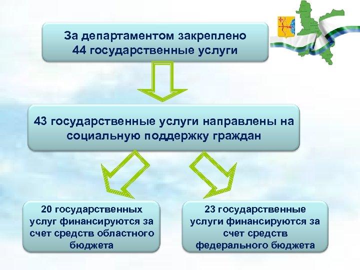 За департаментом закреплено 44 государственные услуги 43 государственные услуги направлены на социальную поддержку граждан