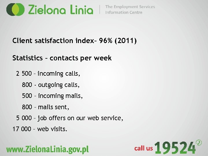 Client satisfaction index– 96% (2011) Statistics – contacts per week 2 500 – incoming