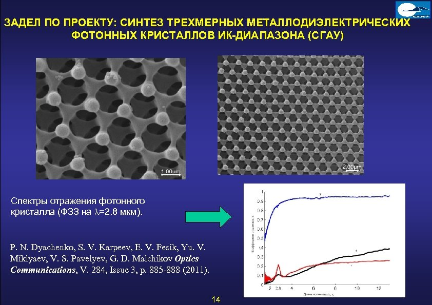 ЗАДЕЛ ПО ПРОЕКТУ: СИНТЕЗ ТРЕХМЕРНЫХ МЕТАЛЛОДИЭЛЕКТРИЧЕСКИХ ФОТОННЫХ КРИСТАЛЛОВ ИК-ДИАПАЗОНА (СГАУ) Спектры отражения фотонного кристалла