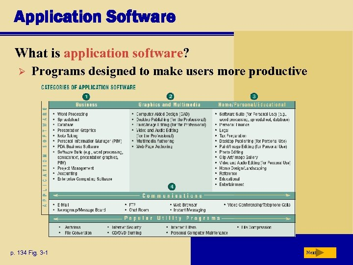 Application Software What is application software? Ø Programs designed to make users more productive