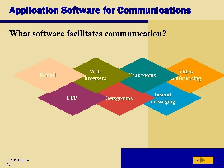 Application Software for Communications What software facilitates communication? Web browsers E-mail FTP p. 161
