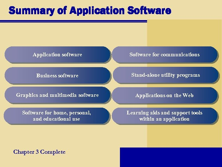 Summary of Application Software Application software Software for communications Business software Stand-alone utility programs