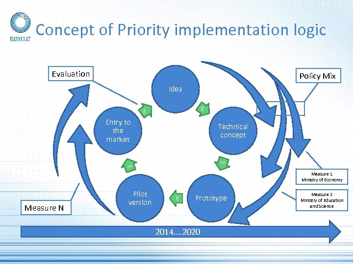 Concept of Priority implementation logic Evaluation Policy Mix Idea E E Entry to the