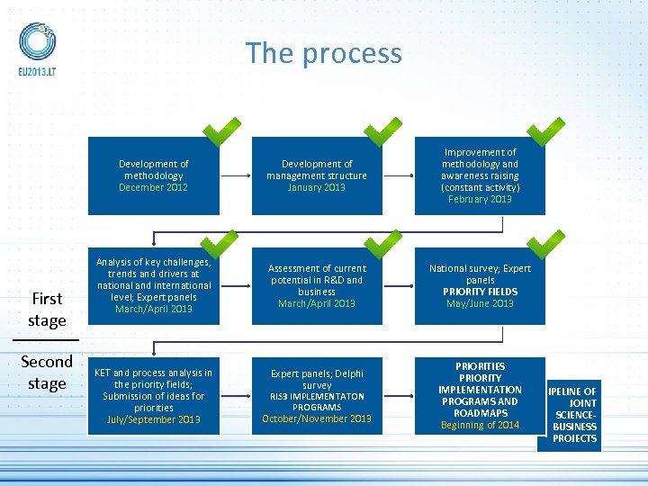 The process Development of methodology December 2012 First stage Second stage Development of management