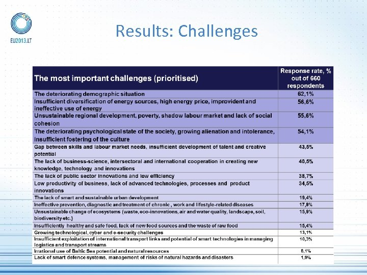 Results: Challenges