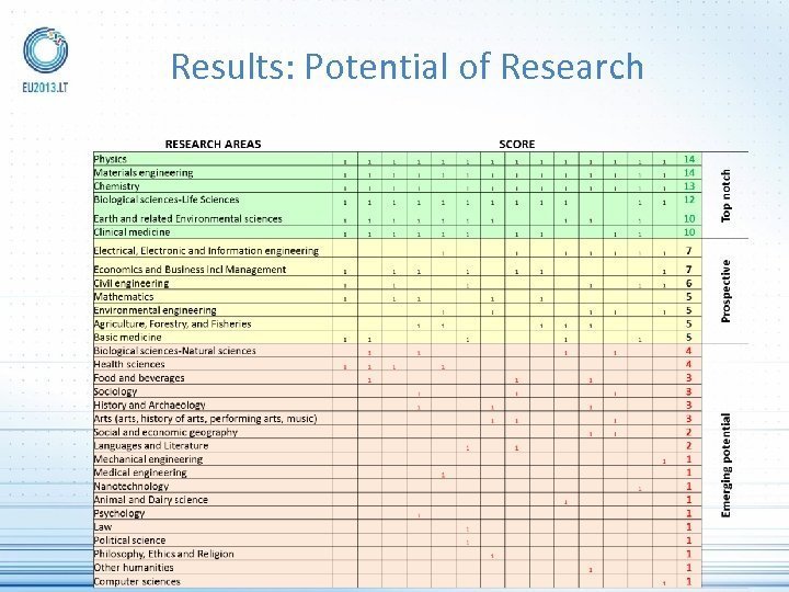 Results: Potential of Research