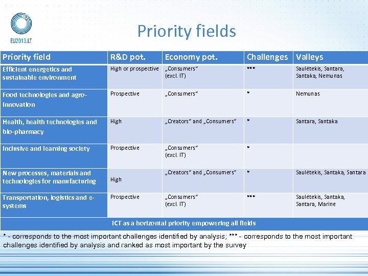 Priority fields Priority field R&D pot. Efficient energetics and sustainable environment High or prospective