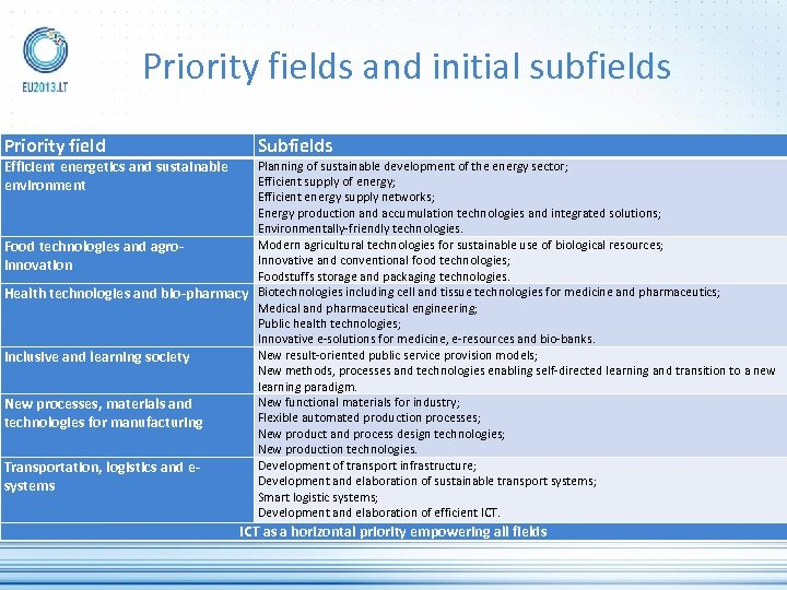 Priority fields and initial subfields Priority field Efficient energetics and sustainable environment Subfields Planning