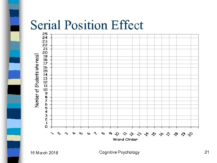 Serial Position Effect 16 March 2018 Cognitive Psychology 21
