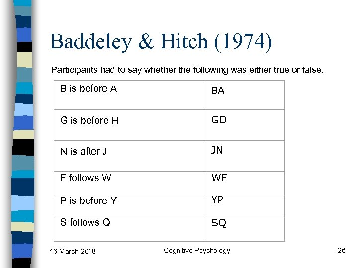 Baddeley & Hitch (1974) Participants had to say whether the following was either true