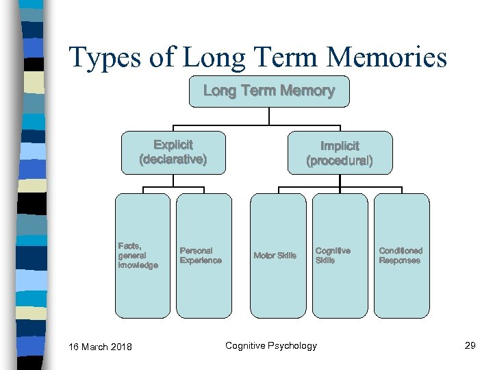 Types of Long Term Memories Explicit (declarative) Facts, general knowledge 16 March 2018 Long