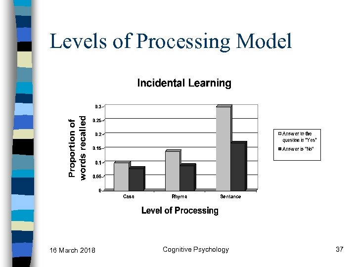 Levels of Processing Model 16 March 2018 Cognitive Psychology 37