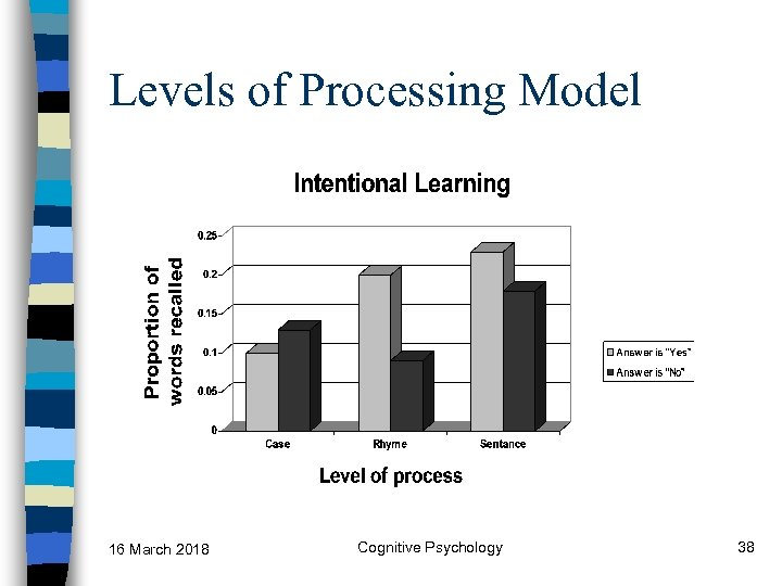 Levels of Processing Model 16 March 2018 Cognitive Psychology 38