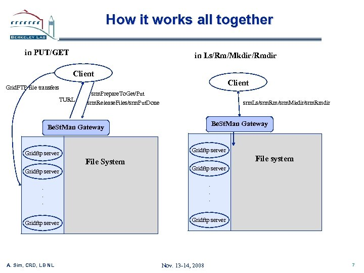 How it works all together in PUT/GET in Ls/Rm/Mkdir/Rmdir Client Grid. FTP file transfers