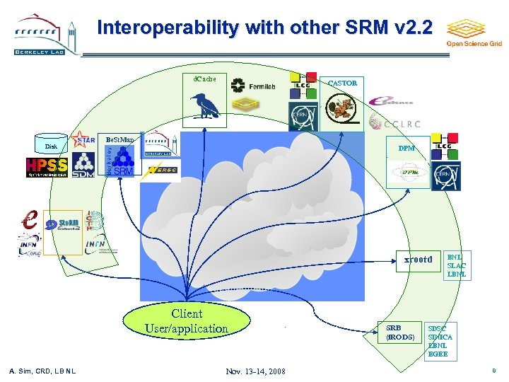 Interoperability with other SRM v 2. 2 d. Cache Disk CASTOR Be. St. Man