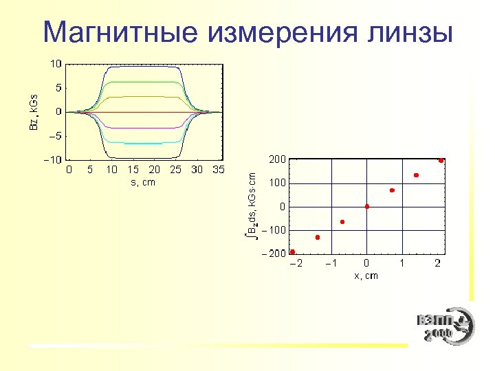Магнитные измерения линзы