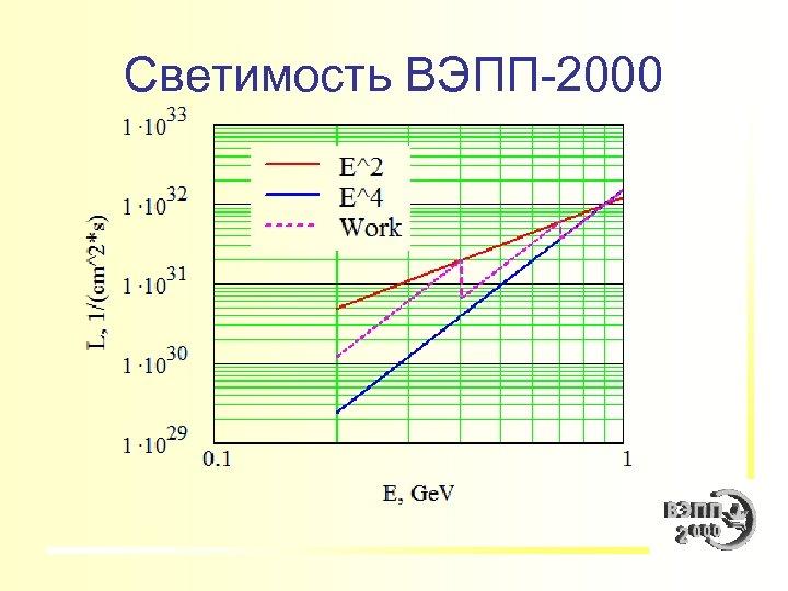 Светимость ВЭПП-2000