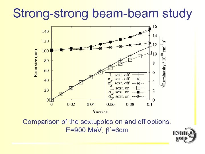 Strong-strong beam-beam study Comparison of the sextupoles on and off options. E=900 Me. V,