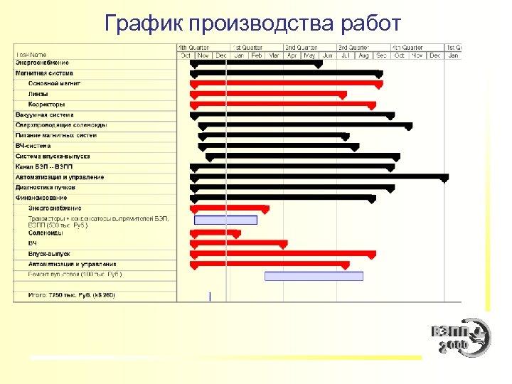 График производства работ