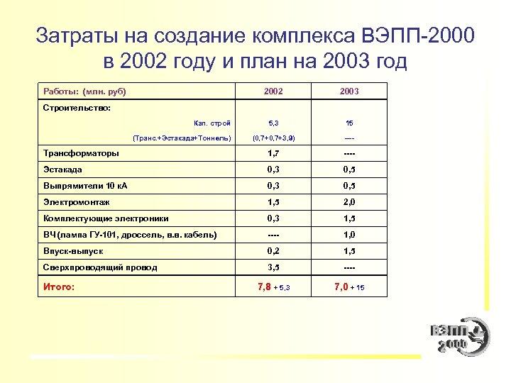 Затраты на создание комплекса ВЭПП-2000 в 2002 году и план на 2003 год Работы: