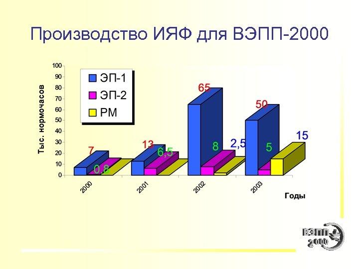 Производство ИЯФ для ВЭПП-2000