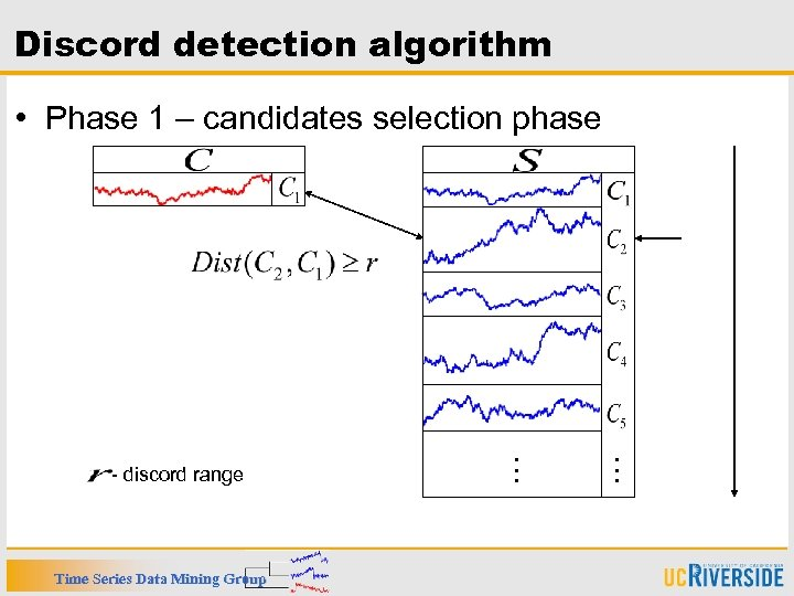 Discord detection algorithm • Phase 1 – candidates selection phase … Time Series Data