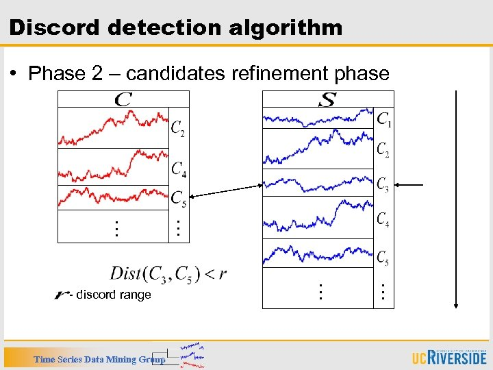 Discord detection algorithm • Phase 2 – candidates refinement phase … … Time Series