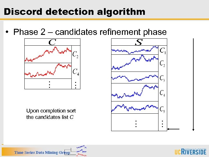 Discord detection algorithm • Phase 2 – candidates refinement phase … … … Time