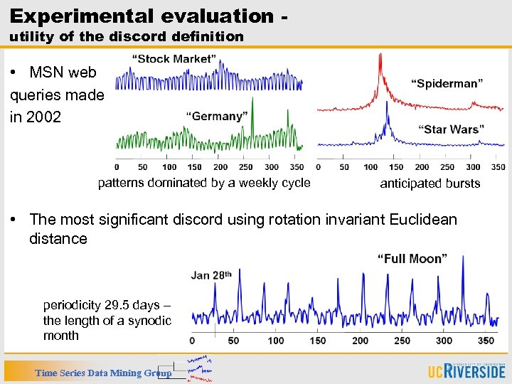 Experimental evaluation utility of the discord definition • MSN web queries made in 2002