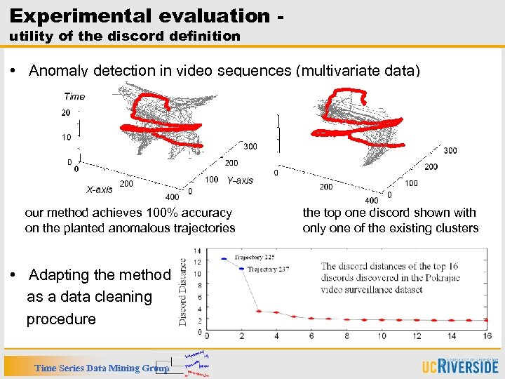 Experimental evaluation utility of the discord definition • Anomaly detection in video sequences (multivariate