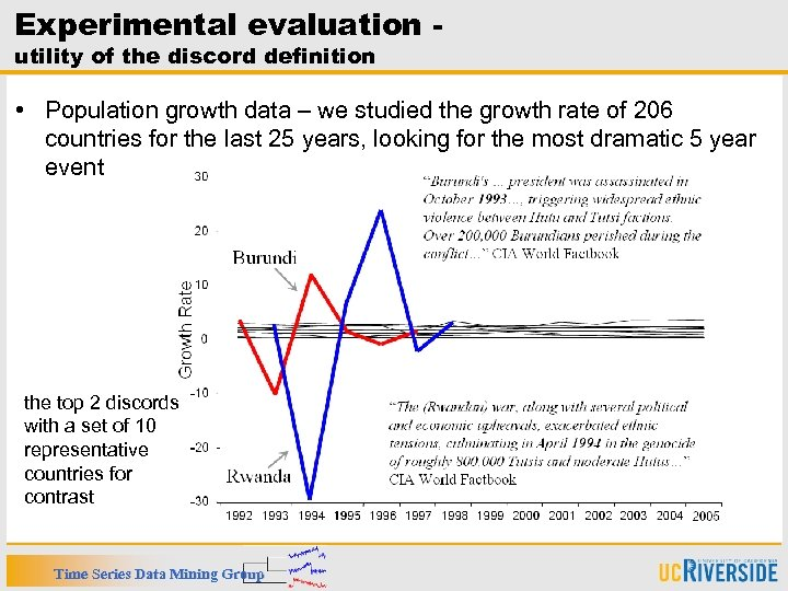 Experimental evaluation utility of the discord definition • Population growth data – we studied