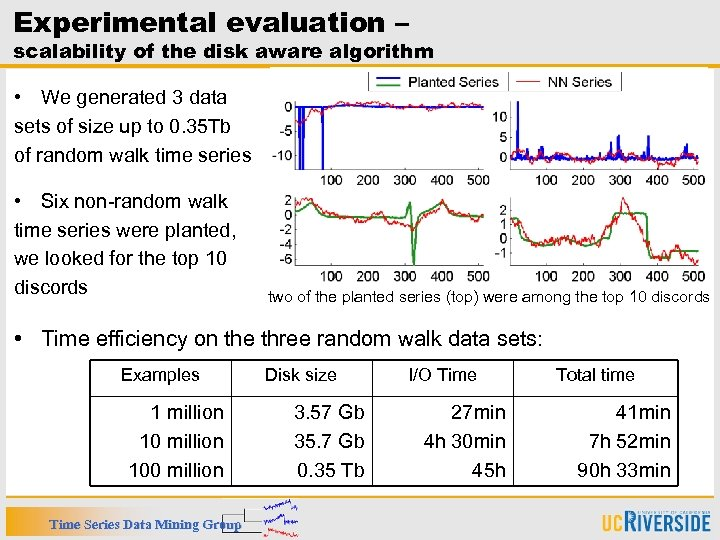 Experimental evaluation – scalability of the disk aware algorithm • We generated 3 data