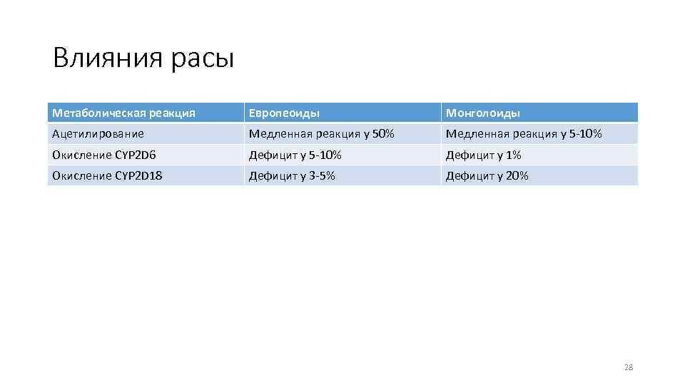 Влияния расы Метаболическая реакция Европеоиды Монголоиды Ацетилирование Медленная реакция у 50% Медленная реакция у