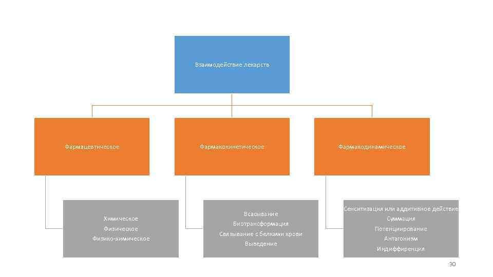 Взаимодействие лекарств Фармацевтическое Химическое Физико-химическое Фармакокинетическое Всасывание Биотрансформация Связывание с белками крови Выведение Фармакодинамическое