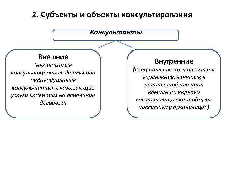 2. Субъекты и объекты консультирования Консультанты Внешние (независимые консультационные фирмы или индивидуальные консультанты, оказывающие