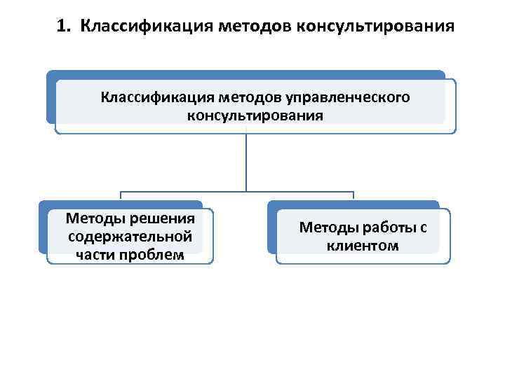 1. Классификация методов консультирования Классификация методов управленческого консультирования Методы решения содержательной части проблем Методы