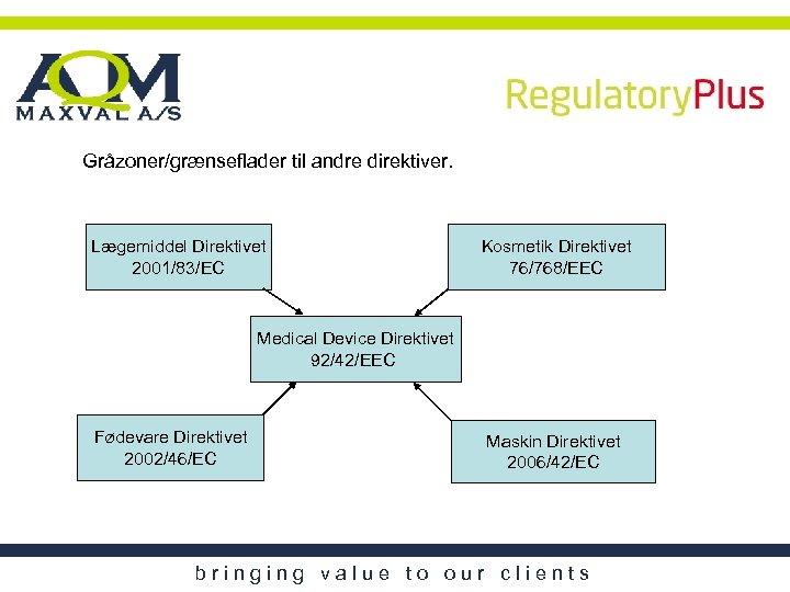 Gråzoner/grænseflader til andre direktiver. Lægemiddel Direktivet 2001/83/EC Kosmetik Direktivet 76/768/EEC Medical Device Direktivet 92/42/EEC