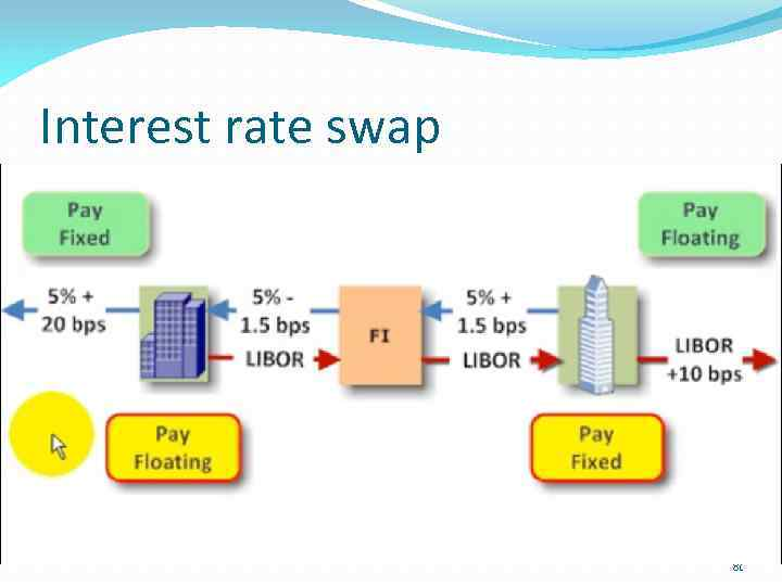 goodrich rabobank interest rate swap case The interest rate swap mechanism generally works well  the fine represented a record for interest rate related cases,  rabobank order instituting proceedings, in the matter of: rabobank, united states, commodity futures trading commission, 29 october 2013.