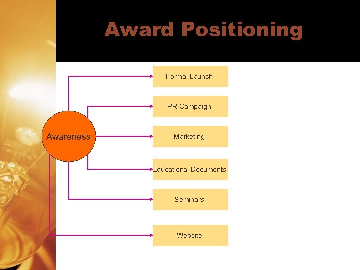 Award Positioning Formal Launch PR Campaign Awareness Marketing Educational Documents Seminars Website