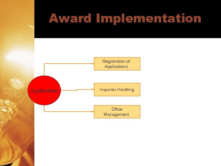 Award Implementation Registration of Applications Application Inquiries Handling Office Management