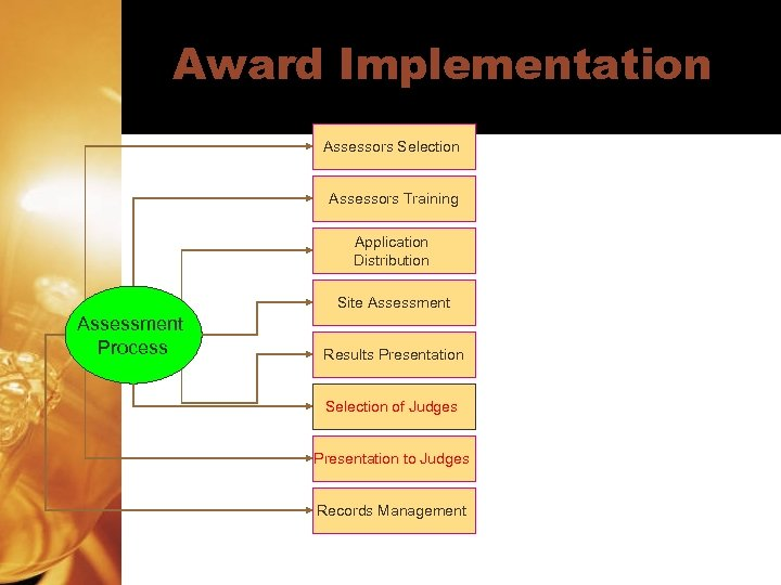 Award Implementation Assessors Selection Assessors Training Application Distribution Site Assessment Process Results Presentation Selection